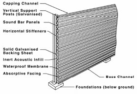 noise-barriers